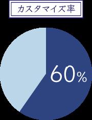 カスタマイズ率60%
