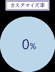 カスタマイズ率0%